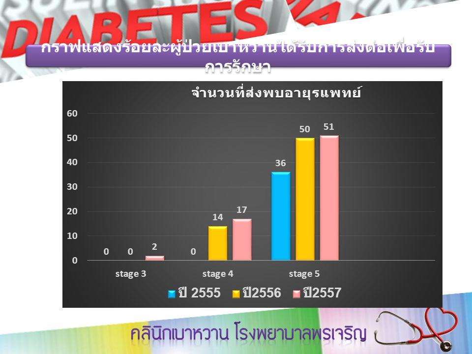 กราฟแสดงร้อยละผู้ป่วยเบาหวานได้รับการส่งต่อเพื่อรับ การรักษา