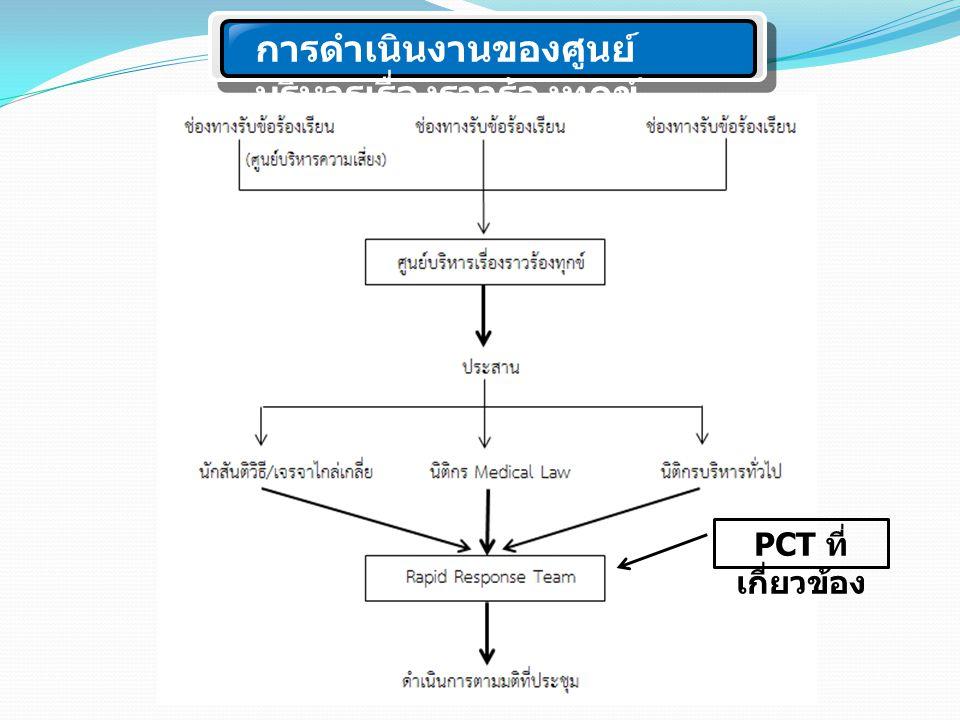 การดำเนินงานของศูนย์ บริหารเรื่องราวร้องทุกข์ PCT ที่ เกี่ยวข้อง
