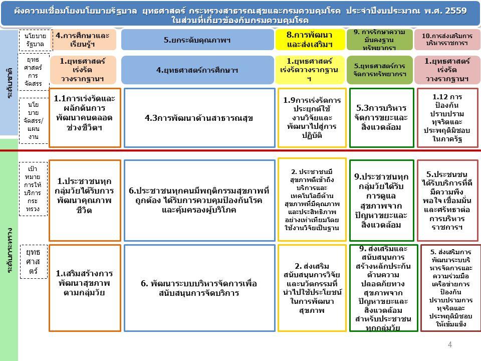 1.โครงการเฉลิมพระเกียรติฯ และพระราชดำริ 2.พัฒนาระบบเฝ้าระวังและตอบโต้ภาวะฉุกเฉิน 3.ควบคุมโรคติดเชื้อในโรงพยาบาล 4.วัยเด็ก : ศูนย์เด็กเล็กคุณภาพ 5.วัยเรียน : ไข้เลือดออก อาหารเป็นพิษ 6.วัยรุ่น : ขับเคลื่อนงานด้านควบคุมเครื่องดื่ม แอลกอฮอล์และการบริโภคยาสูบ 7.วัยทำงาน : ป้องกันควบคุมโรคไม่ติดต่อ เรื้อรังและอุบัติเหตุ 8.ป้องกันควบคุมปัจจัยเสี่ยงต่อโรคจากการ ประกอบอาชีพและสิ่งแวดล้อม 9.ป้องกันควบคุมโรคติดต่อเรื้อรัง : เอดส์และ วัณโรค 10.ระบบสุขภาพ อาเซียน ควบคุมโรคใน ประชากรข้ามชาติ 11.สนับสนุนการมีส่วนร่วมของภาคีเครือข่ายทุก ภาคส่วน (Multi-sectoral cooperation) 12.ความมั่นคงด้านวัคซีน 13.แผนและการพัฒนาสมรรถนะบุคลากร กรมควบคุมโรค (HRP/HRD/PMS) 14.ระบบบริหารจัดการบนหลักธรรมาภิบาล 15.พัฒนาวิชาการและการวิจัย 1.โครงการเฉลิมพระเกียรติฯ และพระราชดำริ 2.พัฒนาระบบเฝ้าระวังและตอบโต้ภาวะฉุกเฉิน 3.ควบคุมโรคติดเชื้อในโรงพยาบาล 4.วัยเด็ก : ศูนย์เด็กเล็กคุณภาพ 5.วัยเรียน : ไข้เลือดออก อาหารเป็นพิษ 6.วัยรุ่น : ขับเคลื่อนงานด้านควบคุมเครื่องดื่ม แอลกอฮอล์และการบริโภคยาสูบ 7.วัยทำงาน : ป้องกันควบคุมโรคไม่ติดต่อ เรื้อรังและอุบัติเหตุ 8.ป้องกันควบคุมปัจจัยเสี่ยงต่อโรคจากการ ประกอบอาชีพและสิ่งแวดล้อม 9.ป้องกันควบคุมโรคติดต่อเรื้อรัง : เอดส์และ วัณโรค 10.ระบบสุขภาพ อาเซียน ควบคุมโรคใน ประชากรข้ามชาติ 11.สนับสนุนการมีส่วนร่วมของภาคีเครือข่ายทุก ภาคส่วน (Multi-sectoral cooperation) 12.ความมั่นคงด้านวัคซีน 13.แผนและการพัฒนาสมรรถนะบุคลากร กรมควบคุมโรค (HRP/HRD/PMS) 14.ระบบบริหารจัดการบนหลักธรรมาภิบาล 15.พัฒนาวิชาการและการวิจัย 5 DDC Policy 2015-16 GOAL 15 โครงการ สำคัญ 5 I มี ความสุข สร้างคน สร้างระบบ งาน สำเร็จ 3ส3ส 3ส3ส