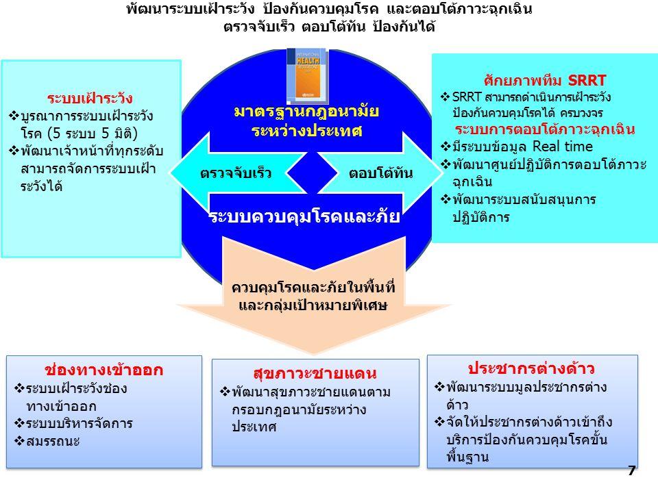 ระบบควบคุมโรคและภัย พัฒนาระบบเฝ้าระวัง ป้องกันควบคุมโรค และตอบโต้ภาวะฉุกเฉิน ตรวจจับเร็ว ตอบโต้ทัน ป้องกันได้ ระบบเฝ้าระวัง  บูรณาการระบบเฝ้าระวัง โรค (5 ระบบ 5 มิติ)  พัฒนาเจ้าหน้าที่ทุกระดับ สามารถจัดการระบบเฝ้า ระวังได้ ศักยภาพทีม SRRT  SRRT สามารถดำเนินการเฝ้าระวัง ป้องกันควบคุมโรคได้ ครบวงจร ระบบการตอบโต้ภาวะฉุกเฉิน  มีระบบข้อมูล Real time  พัฒนาศูนย์ปฏิบัติการตอบโต้ภาวะ ฉุกเฉิน  พัฒนาระบบสนับสนุนการ ปฏิบัติการ มาตรฐานกฎอนามัย ระหว่างประเทศ ตอบโต้ทันตรวจจับเร็ว ช่องทางเข้าออก  ระบบเฝ้าระวังช่อง ทางเข้าออก  ระบบบริหารจัดการ  สมรรถนะ ช่องทางเข้าออก  ระบบเฝ้าระวังช่อง ทางเข้าออก  ระบบบริหารจัดการ  สมรรถนะ สุขภาวะชายแดน  พัฒนาสุขภาวะชายแดนตาม กรอบกฎอนามัยระหว่าง ประเทศ สุขภาวะชายแดน  พัฒนาสุขภาวะชายแดนตาม กรอบกฎอนามัยระหว่าง ประเทศ ประชากรต่างด้าว  พัฒนาระบบมูลประชากรต่าง ด้าว  จัดให้ประชากรต่างด้าวเข้าถึง บริการป้องกันควบคุมโรคขั้น พื้นฐาน ประชากรต่างด้าว  พัฒนาระบบมูลประชากรต่าง ด้าว  จัดให้ประชากรต่างด้าวเข้าถึง บริการป้องกันควบคุมโรคขั้น พื้นฐาน ควบคุมโรคและภัยในพื้นที่ และกลุ่มเป้าหมายพิเศษ 7