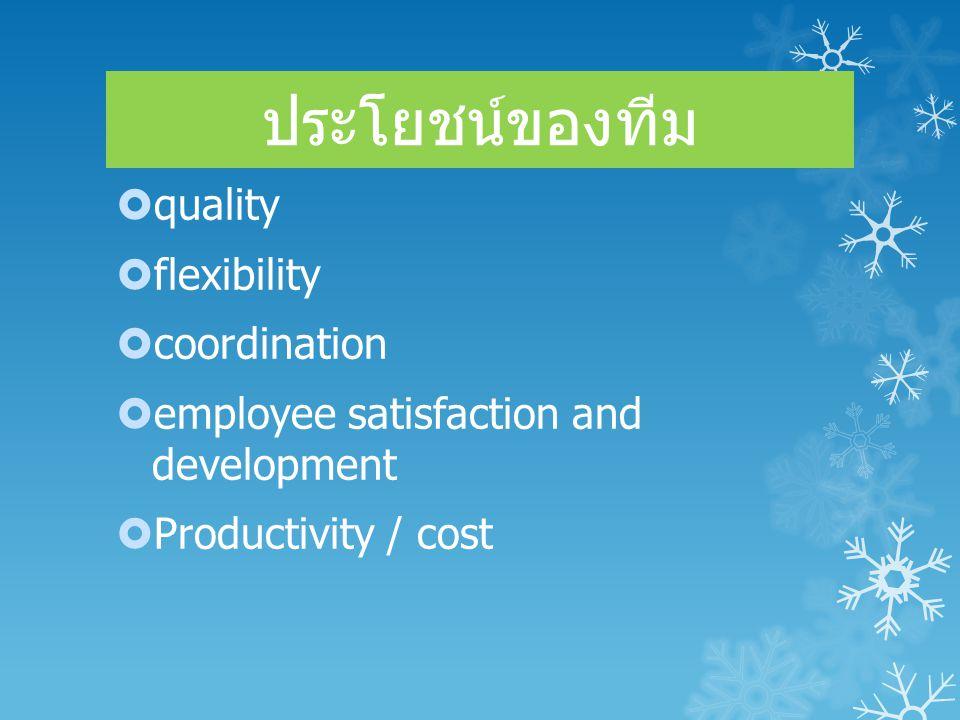 ปรเภททีม  ทีมแนะนำ  ทีมผลิต  ทีมโครงการ  ทีมปฏิบัติงาน (1) ความเชี่ยวชาญทางเทคนิค (2) การ ประสานงาน (3) วงจรงาน (4) ผลผลิต