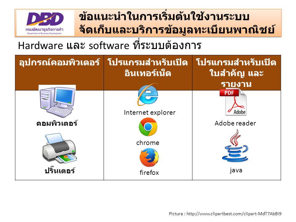ข้อแนะนำในการเริ่มต้นใช้งานระบบ จัดเก็บและบริการข้อมูลทะเบียนพาณิชย์ Picture : http://www.clipartbest.com/clipart-MdT7AbBi9 อุปกรณ์คอมพิวเตอร์โปรแกรมสำหรับเปิด อินเทอร์เน็ต โปรแกรมสำหรับเปิด ใบสำคัญ และ รายงาน Hardware และ software ที่ระบบต้องการ คอมพิวเตอร์ ปริ๊นเตอร์ firefox chrome Internet explorer java Adobe reader