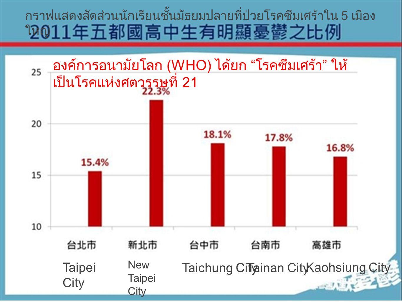 องค์การอนามัยโลก (WHO) ได้ยก โรคซึมเศร้า ให้ เป็นโรคแห่งศตวรรษที่ 21 New Taipei City Taichung CityTainan City Kaohsiung City กราฟแสดงสัดส่วนนักเรียนชั้นมัธยมปลายที่ป่วยโรคซึมเศร้าใน 5 เมือง ใหญ่