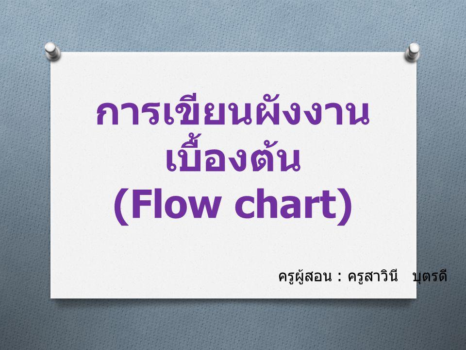 ประเภทของผังงาน O ผังงานระบบ (System Flowchart) O แสดงถึงขั้นตอนการทำงานภายใน ระบบงานหนึ่ง ๆ O แต่ละจุดประกอบด้วย Input-Process- Output O ไม่สามารถเขียนโปรแกรมจากผังงาน ระบบได้ O ผังงานโปรแกรม (Program Flowchart) O แสดงถึงขั้นตอนของคำสั่งที่ใช้ใน โปรแกรม O อาจสร้างมาจากผังงานระบบ O นำไปเขียนโปรแกรมคำสั่งให้ คอมพิวเตอร์ทำงานต่อไป