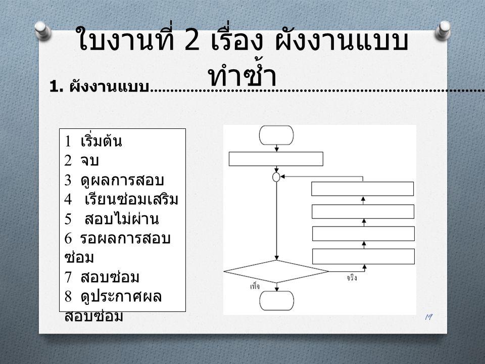 ใบงานที่ 2 เรื่อง ผังงานแบบ ทำซ้ำ 19 1 เริ่มต้น 2 จบ 3 ดูผลการสอบ 4 เรียนซ่อมเสริม 5 สอบไม่ผ่าน 6 รอผลการสอบ ซ่อม 7 สอบซ่อม 8 ดูประกาศผล สอบซ่อม 1. ผั