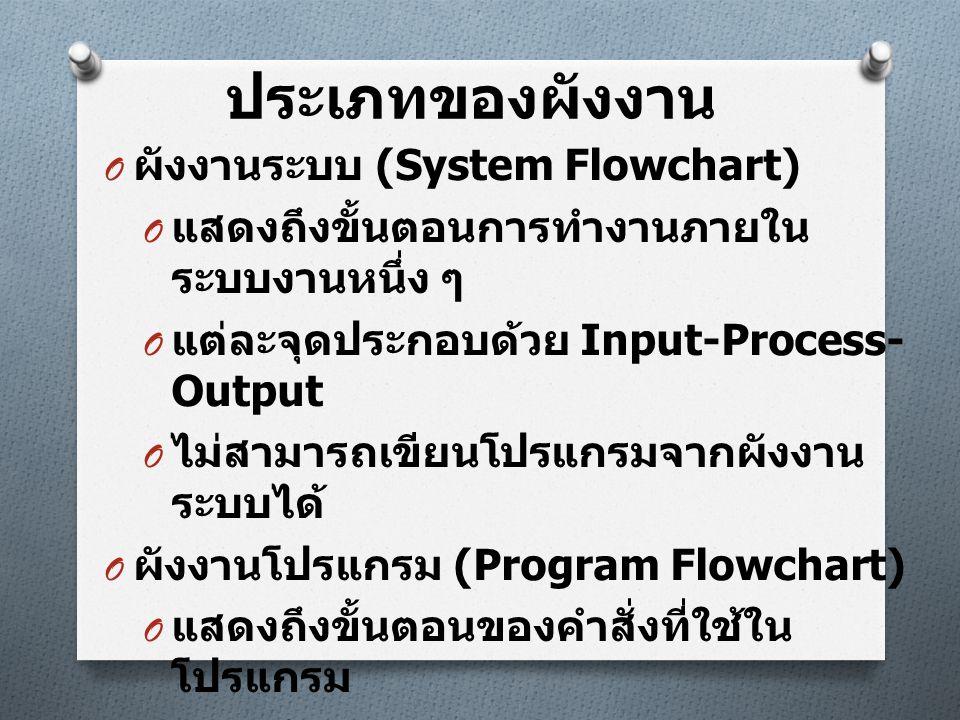 ประเภทของผังงาน O ผังงานระบบ (System Flowchart) O แสดงถึงขั้นตอนการทำงานภายใน ระบบงานหนึ่ง ๆ O แต่ละจุดประกอบด้วย Input-Process- Output O ไม่สามารถเขี