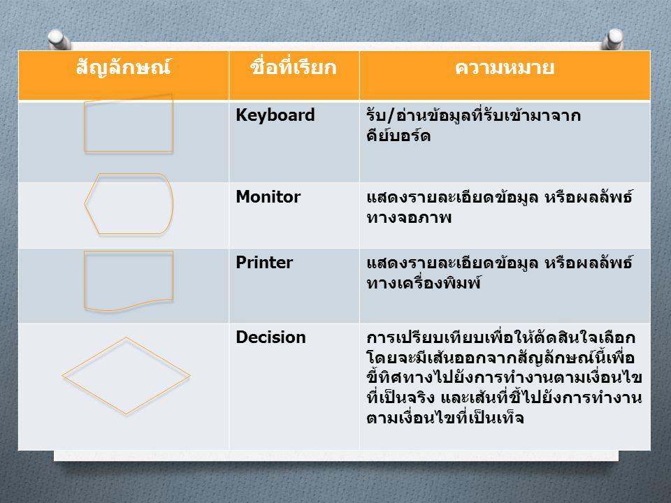 สัญลักษณ์ชื่อที่เรียกความหมาย Keyboard รับ / อ่านข้อมูลที่รับเข้ามาจาก คีย์บอร์ด Monitor แสดงรายละเอียดข้อมูล หรือผลลัพธ์ ทางจอภาพ Printer แสดงรายละเอ