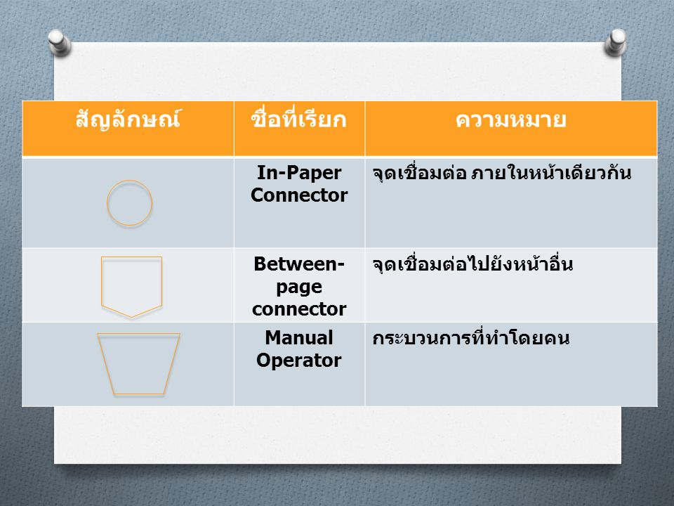 สัญลักษณ์ชื่อที่เรียกความหมาย In-Paper Connector จุดเชื่อมต่อ ภายในหน้าเดียวกัน Between- page connector จุดเชื่อมต่อไปยังหน้าอื่น Manual Operator กระบ