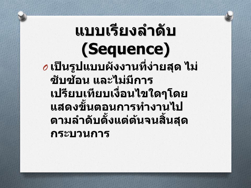 แบบเรียงลำดับ (Sequence) O เป็นรูปแบบผังงานที่ง่ายสุด ไม่ ซับซ้อน และไม่มีการ เปรียบเทียบเงื่อนไขใดๆโดย แสดงขั้นตอนการทำงานไป ตามลำดับตั้งแต่ต้นจนสิ้น