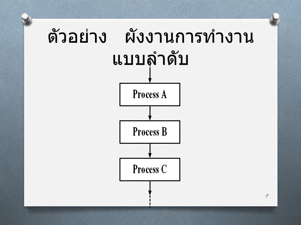 แบบมีเงื่อนไขหรือเลือกทำ (Decision) O เป็นรูปแบบของผังงานที่มีเงื่อนไข ให้เลือกตัดสินใจ โดยเตรียม ขั้นตอนการทำงานไว้รองรับสำหรับ เงื่อนไขนั้นๆ