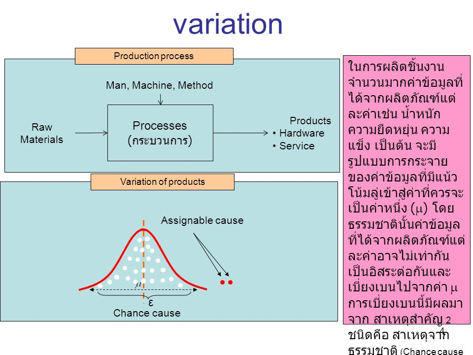 4 Production process Processes ( กระบวนการ ) Raw Materials Man, Machine, Method Products Hardware Service ε Assignable cause Chance cause variation Va
