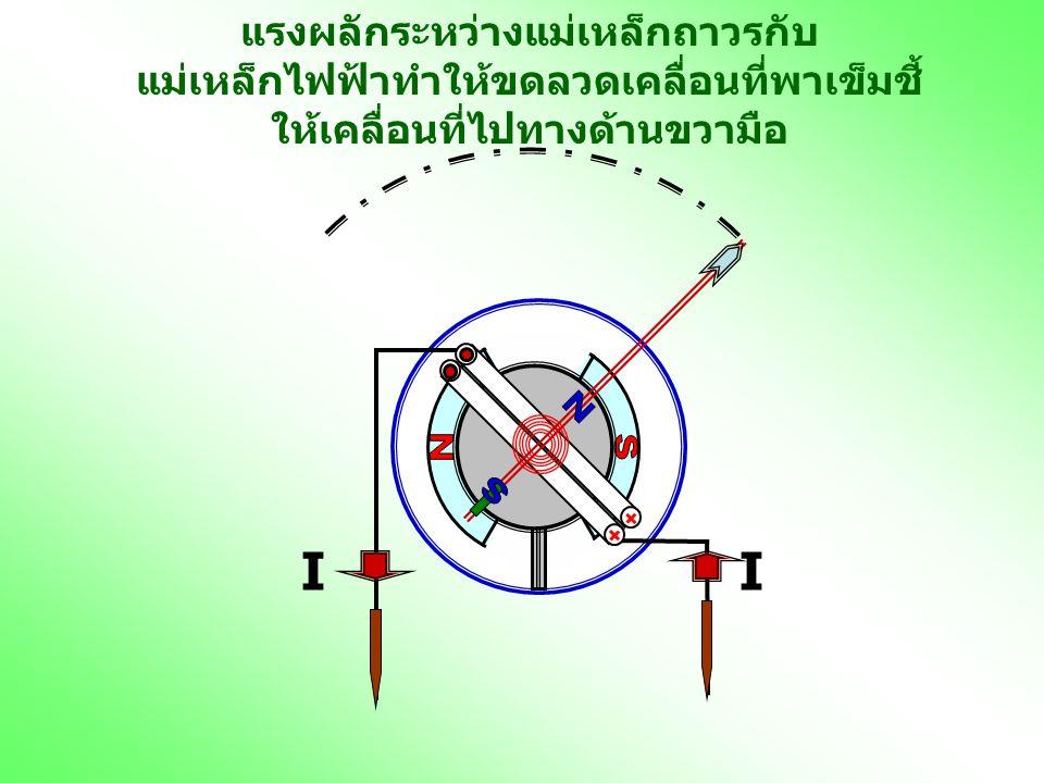 II แรงผลักระหว่างแม่เหล็กถาวรกับ แม่เหล็กไฟฟ้าทำให้ขดลวดเคลื่อนที่พาเข็มชี้ ให้เคลื่อนที่ไปทางด้านขวามือ