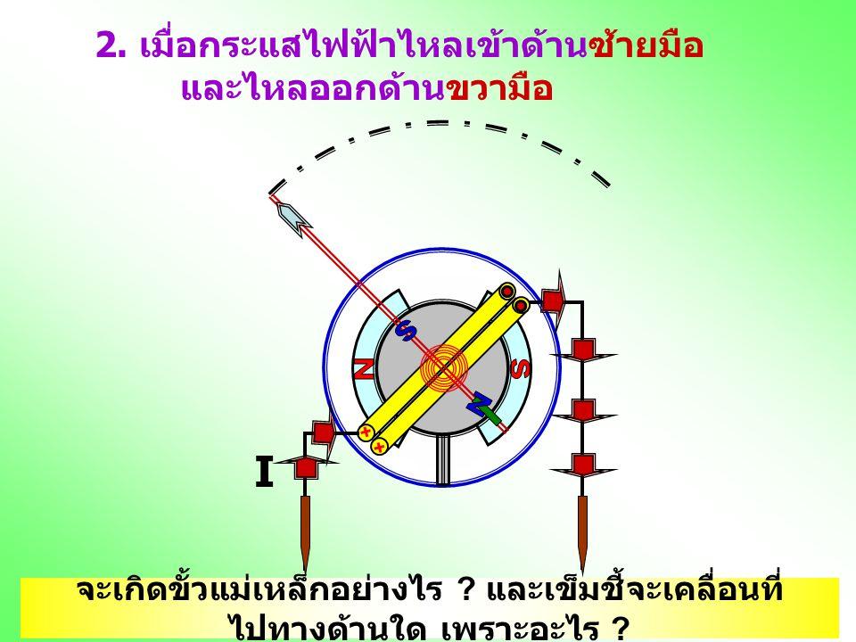 2. เมื่อกระแสไฟฟ้าไหลเข้าด้านซ้ายมือ และไหลออกด้านขวามือ I จะเกิดขั้วแม่เหล็กอย่างไร ? และเข็มชี้จะเคลื่อนที่ ไปทางด้านใด เพราะอะไร ?