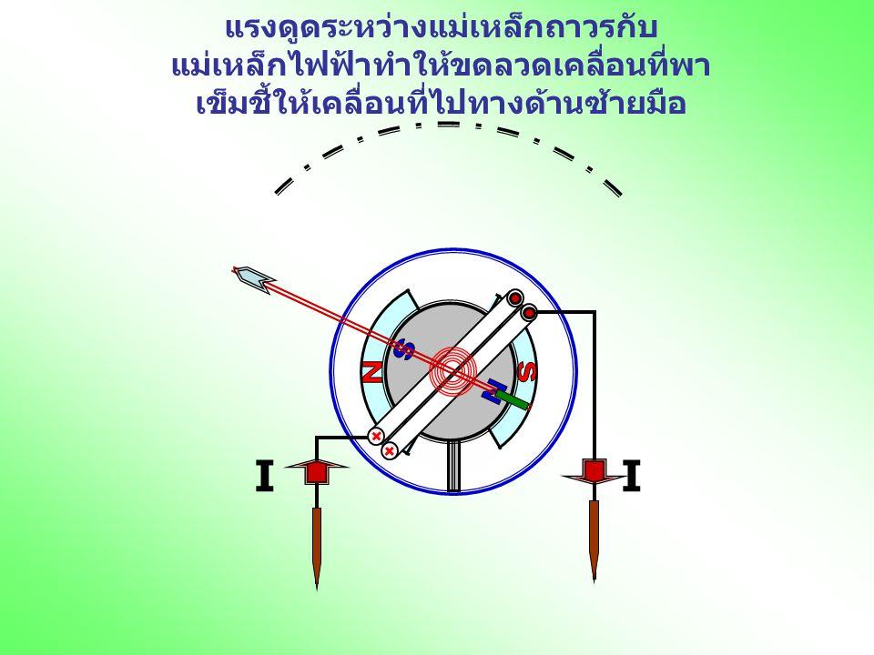 II แรงดูดระหว่างแม่เหล็กถาวรกับ แม่เหล็กไฟฟ้าทำให้ขดลวดเคลื่อนที่พา เข็มชี้ให้เคลื่อนที่ไปทางด้านซ้ายมือ