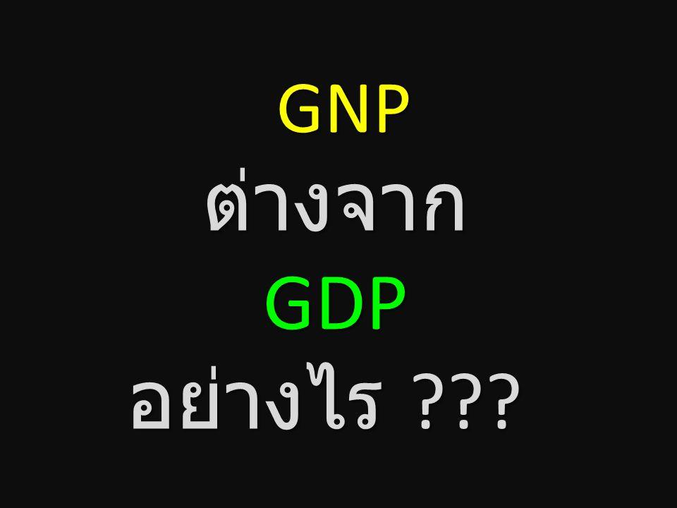 มูลค่าเบื้องต้นของผลผลิต ที่เกิดจากการใช้ปัจจัยการ ผลิตของชาติในรอบหนึ่งปี โดยไม่สนใจว่าจะผลิตที่ใดๆ ในโลก GNP มูลค่าเบื้องต้นของผลผลิต ที่เกิดจากการใ