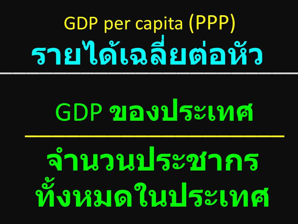 PPP GDP per capita (PPP) รายได้เฉลี่ย ต่อหัว