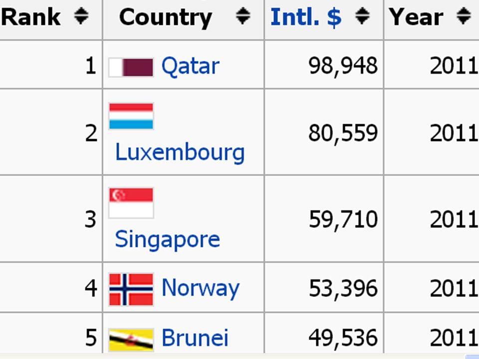 GDP per capita (PPP) รายได้เฉลี่ยต่อหัว ___________________ จำนวนประชากร ทั้งหมดในประเทศ GDP ของประเทศ ______________ ______________________