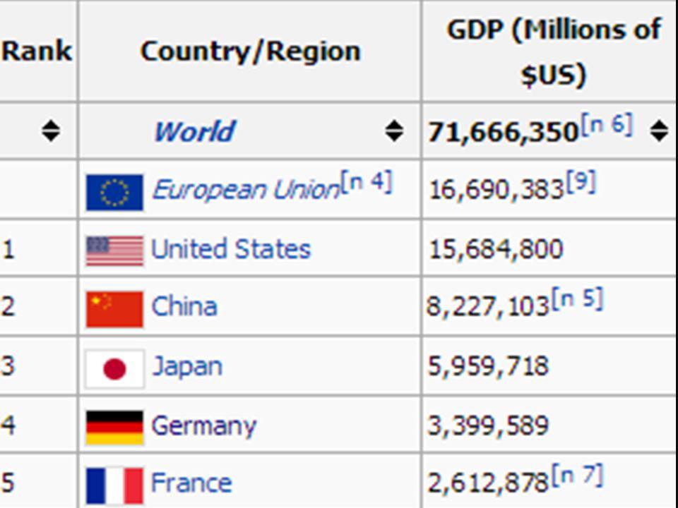 8 Gross Domestic Product : GDP ผลิตภัณฑ์ในประเทศเบื้องต้น - มูลค่ารวมของสินค้าและบริการขั้นสุดท้ายที่ ผลิตขึ้นในประเทศในรอบระยะเวลาหนึ่ง เช่น GDP ของไ