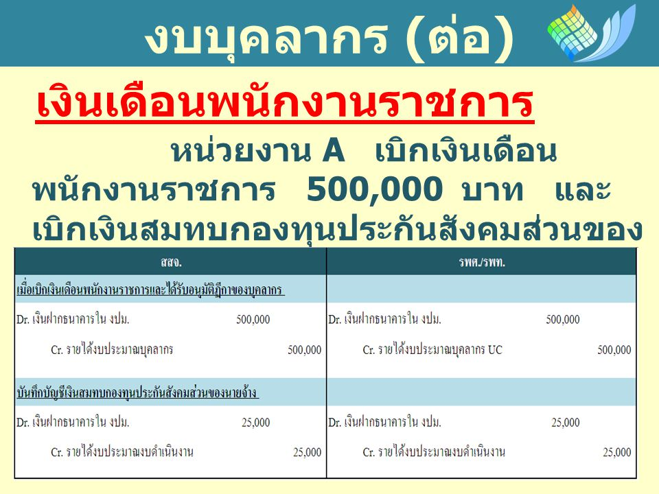 งบบุคลากร ( ต่อ ) เงินเดือนพนักงานราชการ หน่วยงาน A เบิกเงินเดือน พนักงานราชการ 500,000 บาท และ เบิกเงินสมทบกองทุนประกันสังคมส่วนของ นายจ้าง 25,000 บาท มีรายการหักจาก เงินเดือนพนักงานราชการ 10,000 บาท