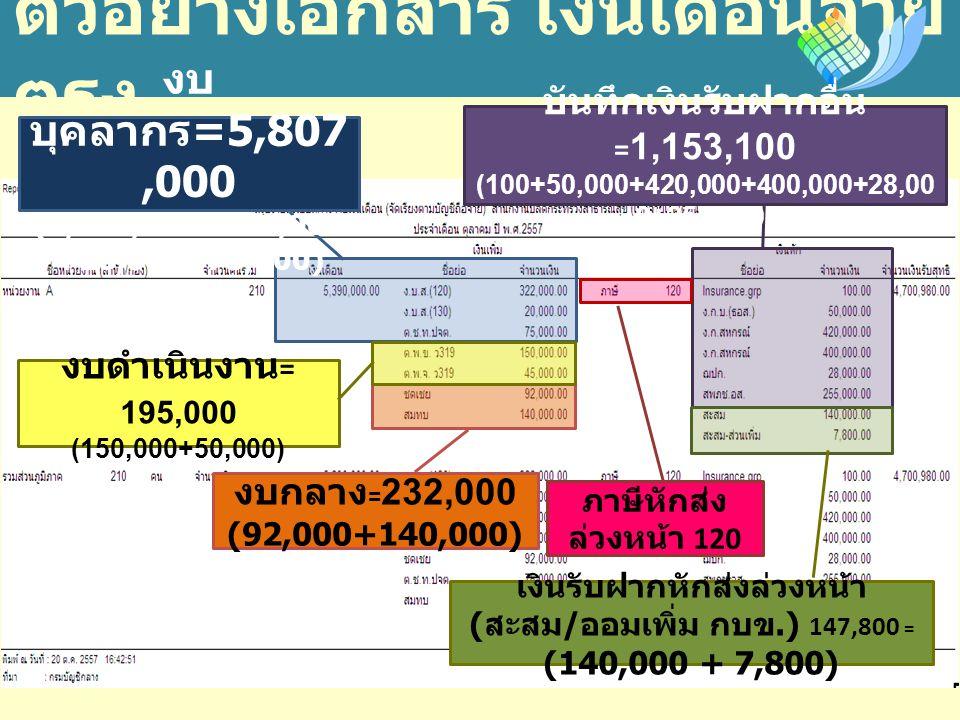 ตัวอย่างเอกสาร เงินเดือนจ่าย ตรง งบ บุคลากร =5,807,000 (5,390,000+322,000 +20,000+75,000) งบกลาง = 232,000 (92,000+140,000) บันทึกเงินรับฝากอื่น = 1,153,100 (100+50,000+420,000+400,000+28,00 0+255,000) เงินรับฝากหักส่งล่วงหน้า ( สะสม / ออมเพิ่ม กบข.) 147,800 = (140,000 + 7,800) งบดำเนินงาน = 195,000 (150,000+50,000) ภาษีหักส่ง ล่วงหน้า 120
