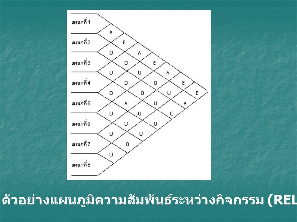 รูปที่ 2 ตัวอย่างแผนภูมิความสัมพันธ์ระหว่างกิจกรรม (REL Chart)
