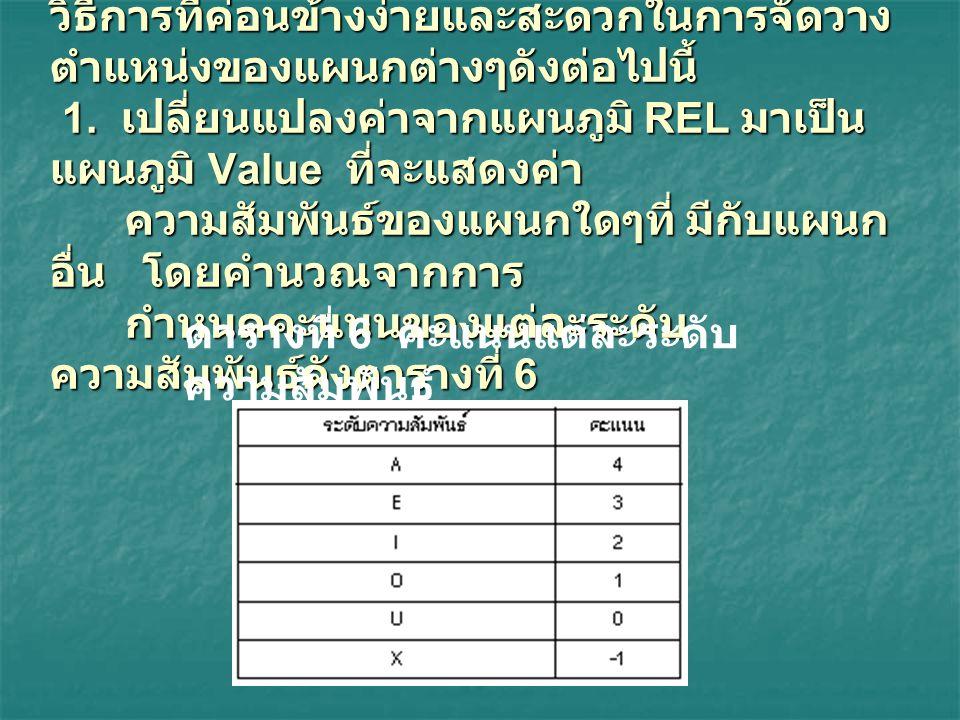 ดิลีบ อาร์ ซูล (Dileep R. Sule) [3] ได้เสนอ วิธีการที่ค่อนข้างง่ายและสะดวกในการจัดวาง ตำแหน่งของแผนกต่างๆดังต่อไปนี้ 1. เปลี่ยนแปลงค่าจากแผนภูมิ REL ม