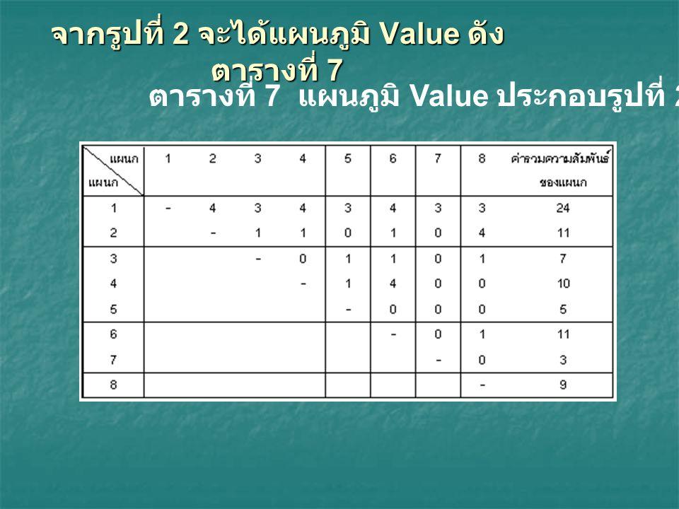 จากรูปที่ 2 จะได้แผนภูมิ Value ดัง ตารางที่ 7 ตารางที่ 7 แผนภูมิ Value ประกอบรูปที่ 2