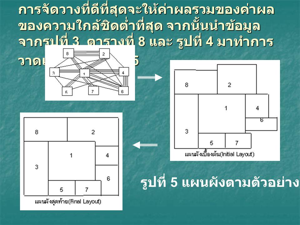 การจัดวางที่ดีที่สุดจะให้ค่าผลรวมของค่าผล ของความใกล้ชิดต่ำที่สุด จากนั้นนำข้อมูล จากรูปที่ 3 ตารางที่ 8 และ รูปที่ 4 มาทำการ วาดแผนผังดังรูปที่ 5 รูป