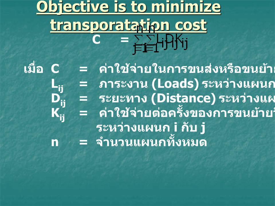 Objective is to minimize transporatation cost C=C= เมื่อ C = ค่าใช้จ่ายในการขนส่งหรือขนย้ายวัสดุ / ชิ้นงาน L ij = ภาระงาน (Loads) ระหว่างแผนก i กับ j