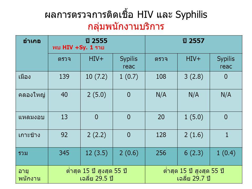 ผลการตรวจการติดเชื้อ HIV และ Syphilis กลุ่มพนักงานบริการ อำเภอปี 2555ปี 2557 ตรวจHIV+Sypilis reac ตรวจHIV+Sypilis reac เมือง13910 (7.2)1 (0.7)1083 (2.