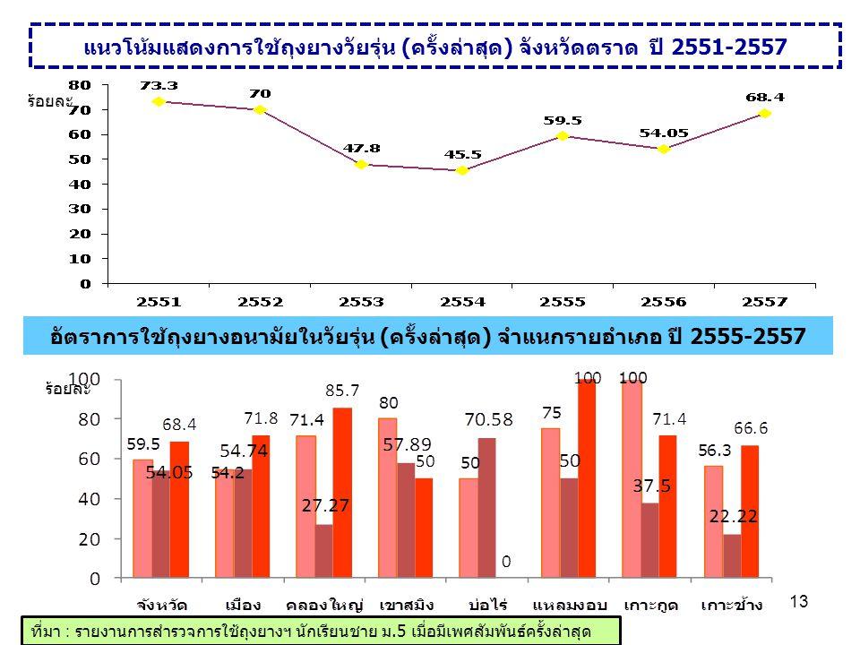 แนวโน้มแสดงการใช้ถุงยางวัยรุ่น (ครั้งล่าสุด) จังหวัดตราด ปี 2551-2557 ที่มา : รายงานการสำรวจการใช้ถุงยางฯ นักเรียนชาย ม.5 เมื่อมีเพศสัมพันธ์ครั้งล่าสุ