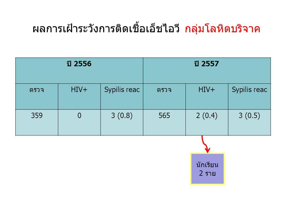 ผลการเฝ้าระวังการติดเชื้อเอ็ชไอวี กลุ่มโลหิตบริจาค ปี 2556ปี 2557 ตรวจHIV+Sypilis reacตรวจHIV+Sypilis reac 35903 (0.8)5652 (0.4)3 (0.5) นักเรียน 2 ราย