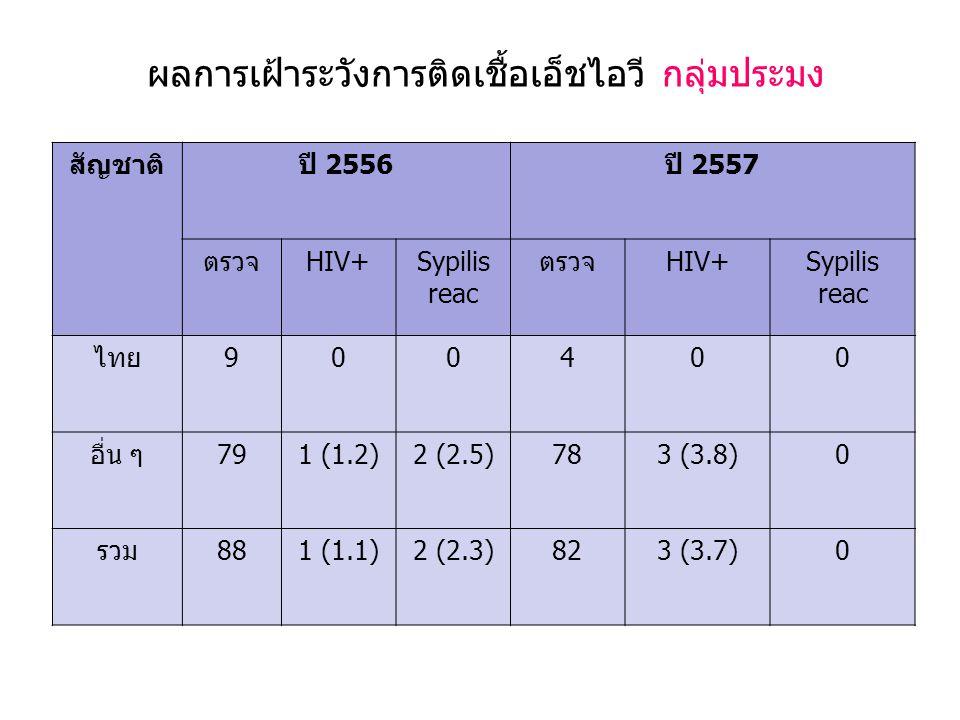 ผลการเฝ้าระวังการติดเชื้อเอ็ชไอวี กลุ่มประมง สัญชาติปี 2556ปี 2557 ตรวจHIV+Sypilis reac ตรวจHIV+Sypilis reac ไทย900400 อื่น ๆ791 (1.2)2 (2.5)783 (3.8)