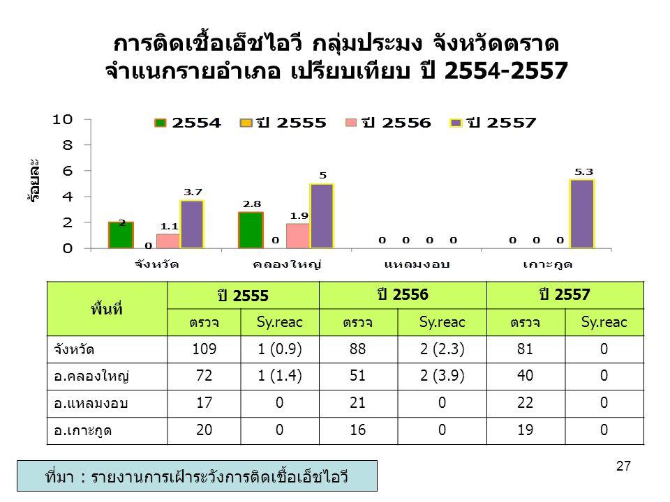 การติดเชื้อเอ็ชไอวี กลุ่มประมง จังหวัดตราด จำแนกรายอำเภอ เปรียบเทียบ ปี 2554-2557 ร้อยละ ที่มา : รายงานการเฝ้าระวังการติดเชื้อเอ็ชไอวี 27 พื้นที่ ปี 2
