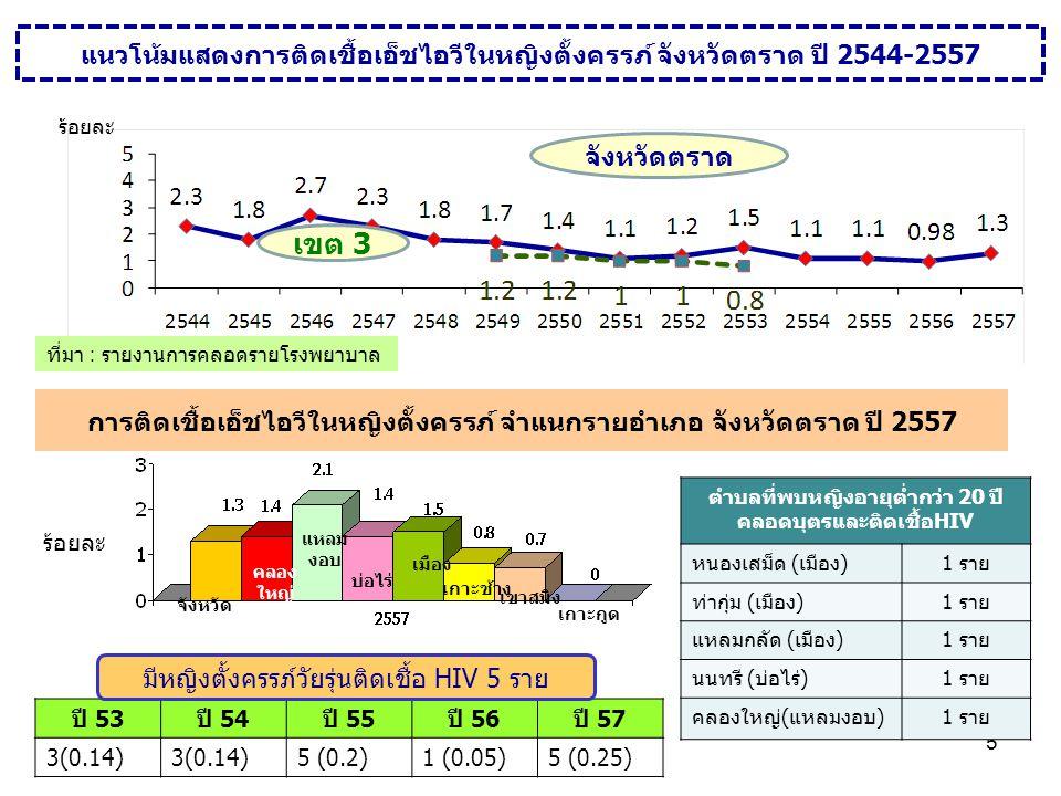 อัตราป่วยโรคติดต่อทางเพศสัมพันธ์จังหวัดตราด จำแนกรายอำเภอ ปี 2553-2557 อัตราต่อแสนประชากร 2555 2556 583.60 758.68 469.30 2557 ที่มา : รายงาน 506 อัตราต่อแสนประชากร อัตราป่วยโรคติดต่อทางเพศสัมพันธ์จังหวัดตราด และ ระดับประเทศ ปี 2545-2557