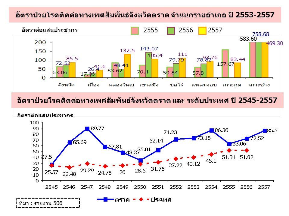 การติดเชื้อเอ็ชไอวี กลุ่มประมง จังหวัดตราด จำแนกรายอำเภอ เปรียบเทียบ ปี 2554-2557 ร้อยละ ที่มา : รายงานการเฝ้าระวังการติดเชื้อเอ็ชไอวี 27 พื้นที่ ปี 2555 ปี 2556ปี 2557 ตรวจSy.reacตรวจSy.reacตรวจSy.reac จังหวัด1091 (0.9)882 (2.3)810 อ.คลองใหญ่721 (1.4)512 (3.9)400 อ.แหลมงอบ170210220 อ.เกาะกูด200160190