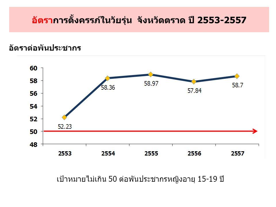 อัตราการตั้งครรภ์ในวัยรุ่น จังหวัดตราด ปี 2553-2557 อัตราต่อพันประชากร เป้าหมายไม่เกิน 50 ต่อพันประชากรหญิงอายุ 15-19 ปี