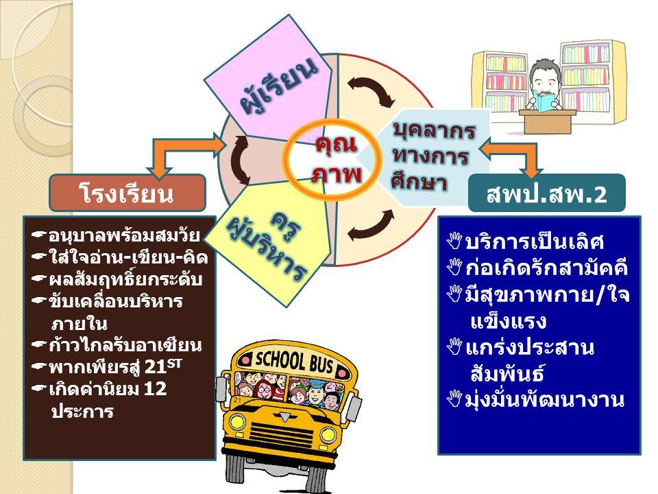 รูปแบบการบริหารจัดการร่วมกัน  เขตพื้นที่ กำหนดเป้าหมาย และกิจกรรมเสริม  โรงเรียน จัดกิจกรรมและพัฒนา ให้บรรลุตามเป้าหมาย  โรงเรียนบริหารจัดการและนิเทศ ภายใน  เขตพื้นที่ นิเทศ กำกับและประเมิน เพื่อเชิดชูเกียรติ เผยแพร่  เขตพื้นที่ กำหนดเป้าหมาย และกิจกรรมเสริม  โรงเรียน จัดกิจกรรมและพัฒนา ให้บรรลุตามเป้าหมาย  โรงเรียนบริหารจัดการและนิเทศ ภายใน  เขตพื้นที่ นิเทศ กำกับและประเมิน เพื่อเชิดชูเกียรติ เผยแพร่