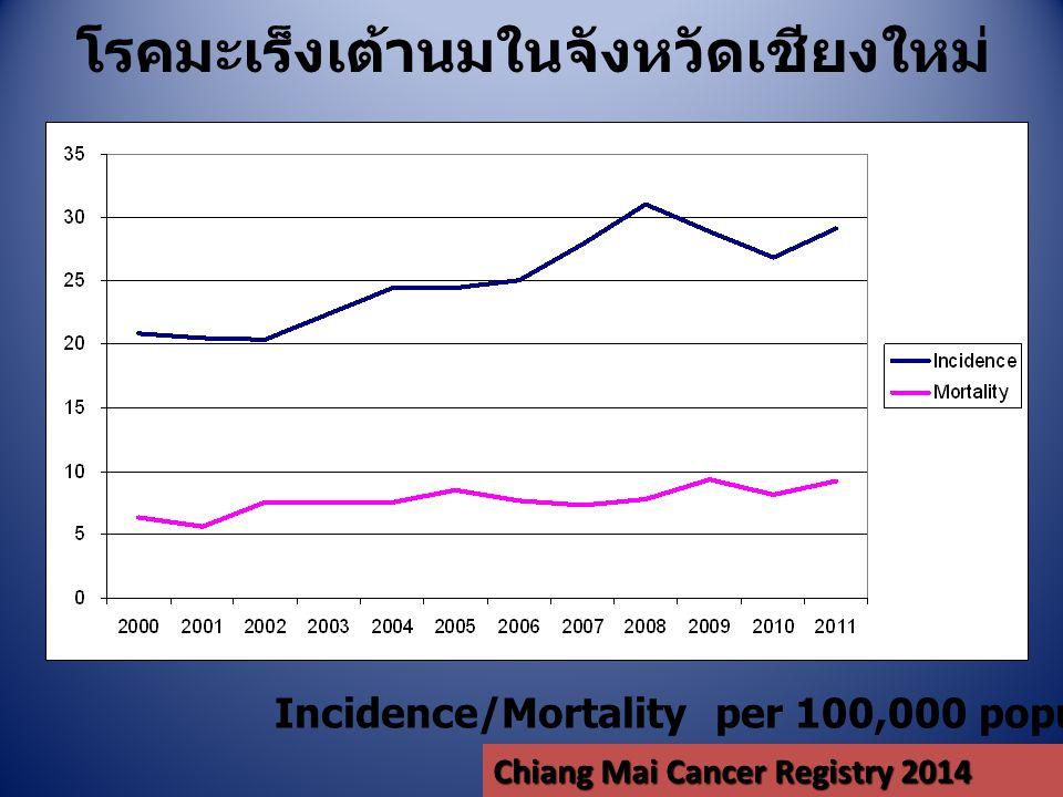 โรคมะเร็งเต้านมในจังหวัดเชียงใหม่ Incidence/Mortality per 100,000 population Chiang Mai Cancer Registry 2014