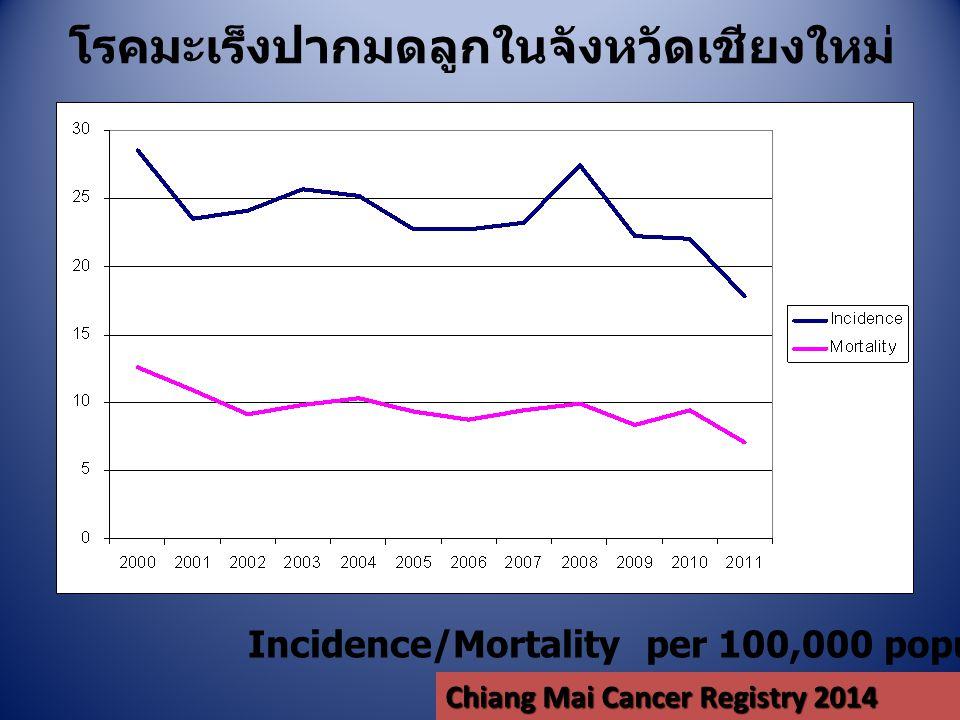 โรคมะเร็งปากมดลูกในจังหวัดเชียงใหม่ Incidence/Mortality per 100,000 population Chiang Mai Cancer Registry 2014