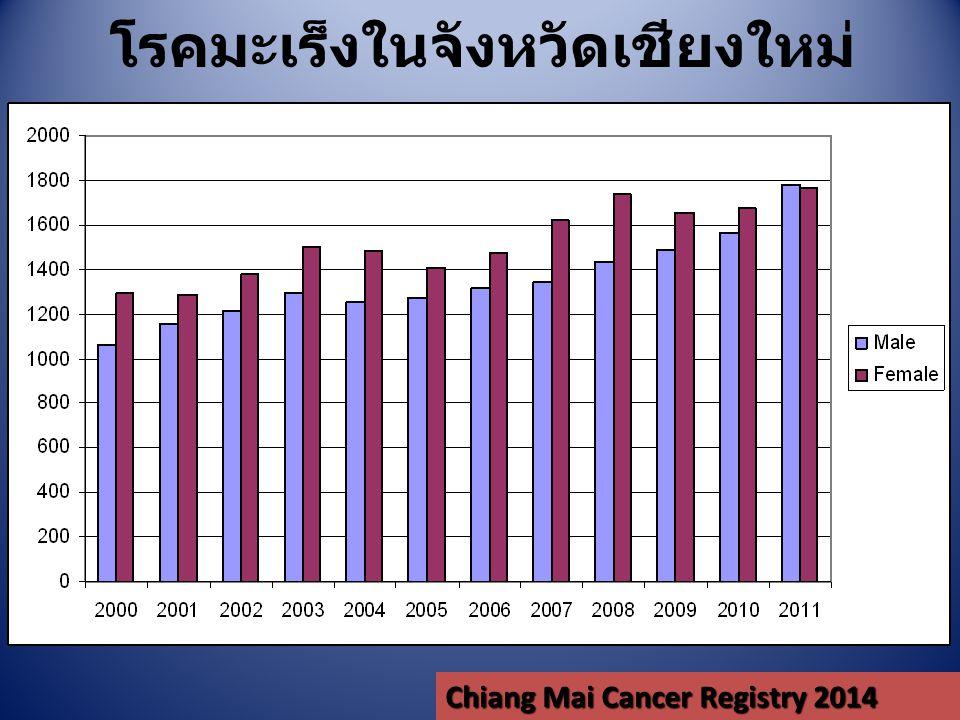 โรคมะเร็งในจังหวัดเชียงใหม่ Chiang Mai Cancer Registry 2014