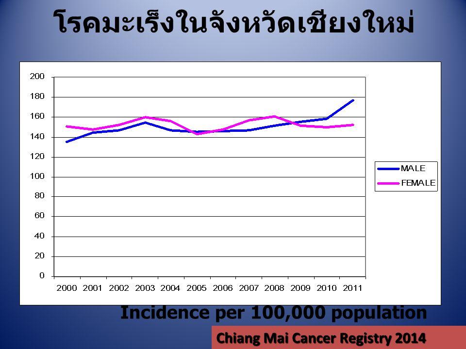 โรคมะเร็งในจังหวัดเชียงใหม่ Incidence per 100,000 population Chiang Mai Cancer Registry 2014