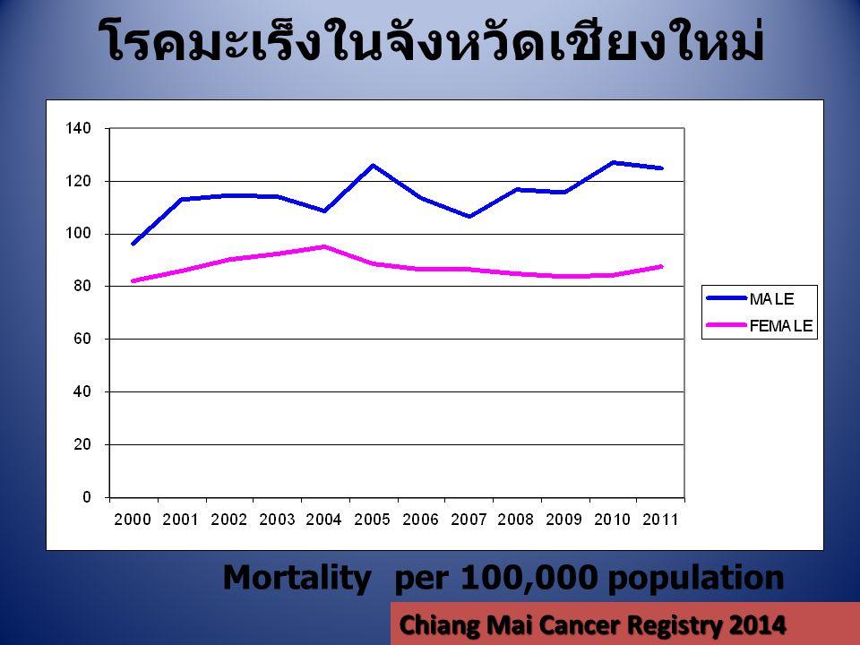 โรคมะเร็งที่พบบ่อยในจังหวัดเชียงใหม่ Incidence per 100,000 population เพศชาย Chiang Mai Cancer Registry 2014