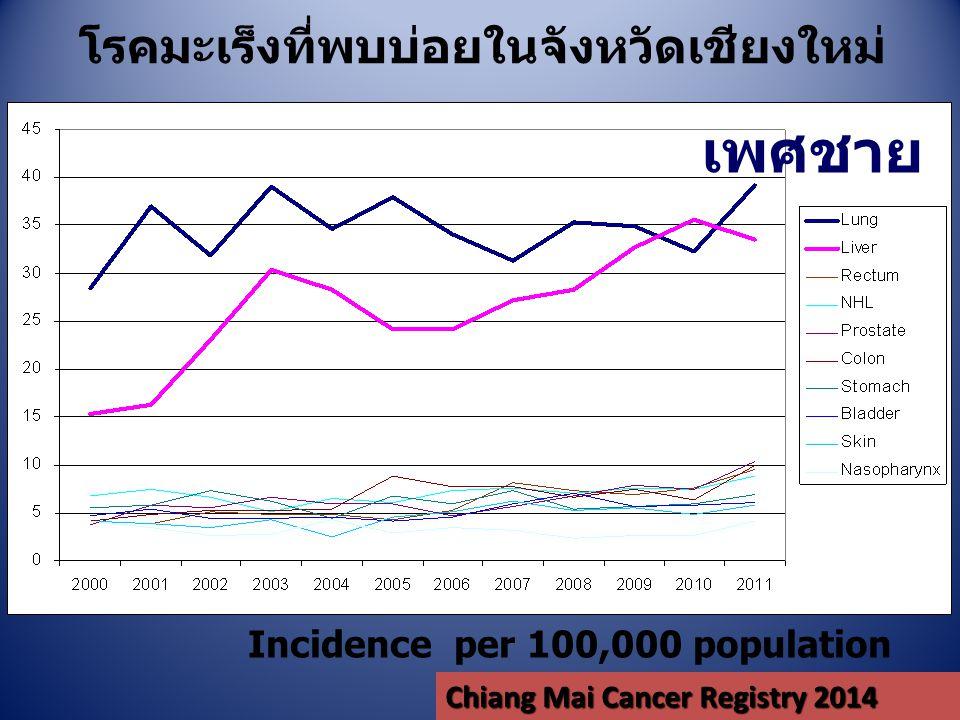 โรคมะเร็งที่พบบ่อยในจังหวัดเชียงใหม่ Incidence per 100,000 population เพศหญิง Chiang Mai Cancer Registry 2014