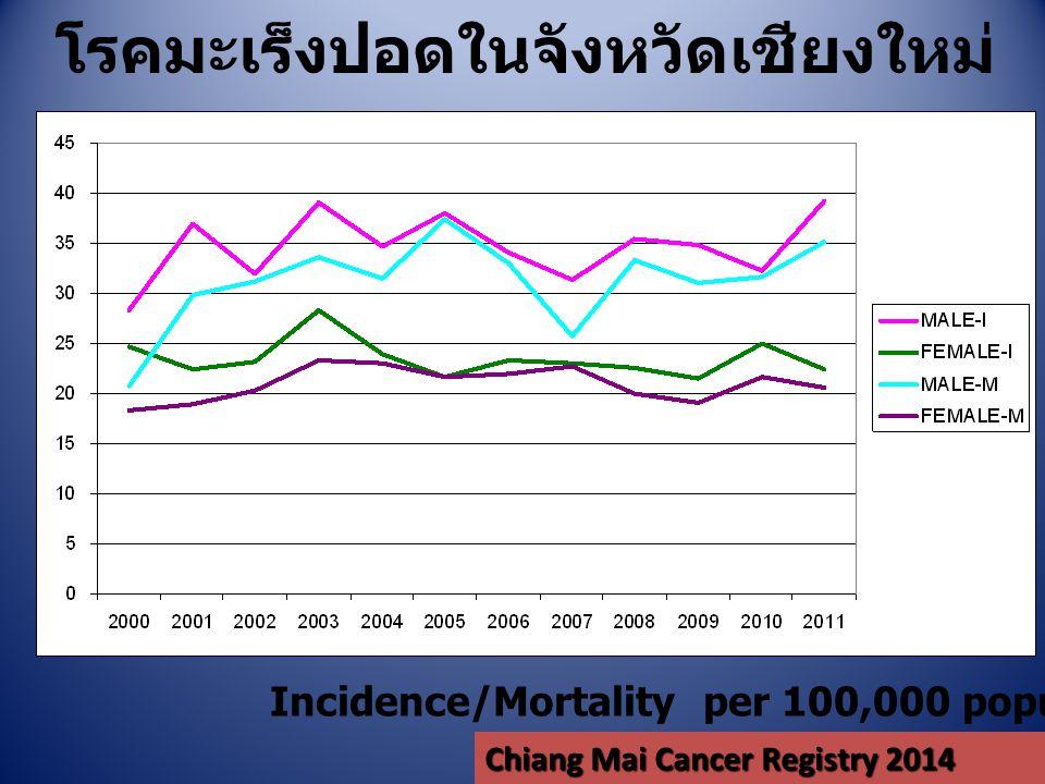 โรคมะเร็งปอดในจังหวัดเชียงใหม่ Incidence/Mortality per 100,000 population เพศหญิง Chiang Mai Cancer Registry 2014