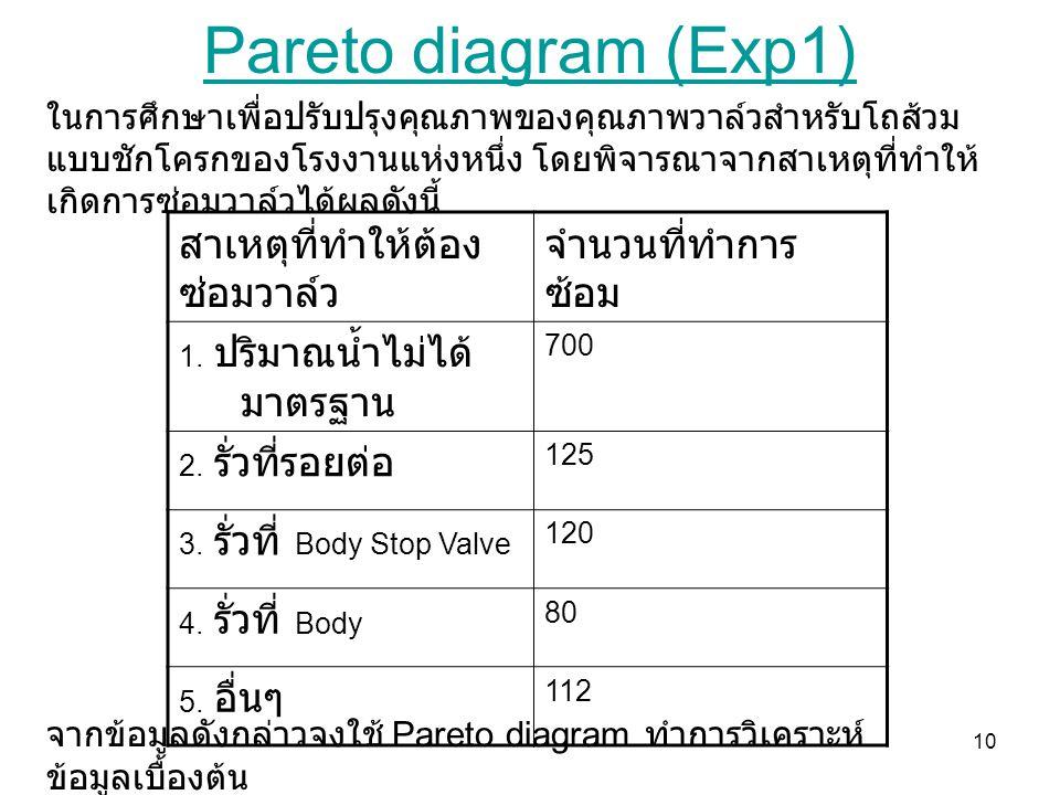 10 Pareto diagram (Exp1) สาเหตุที่ทำให้ต้อง ซ่อมวาล์ว จำนวนที่ทำการ ซ้อม 1. ปริมาณน้ำไม่ได้ มาตรฐาน 700 2. รั่วที่รอยต่อ 125 3. รั่วที่ Body Stop Valv