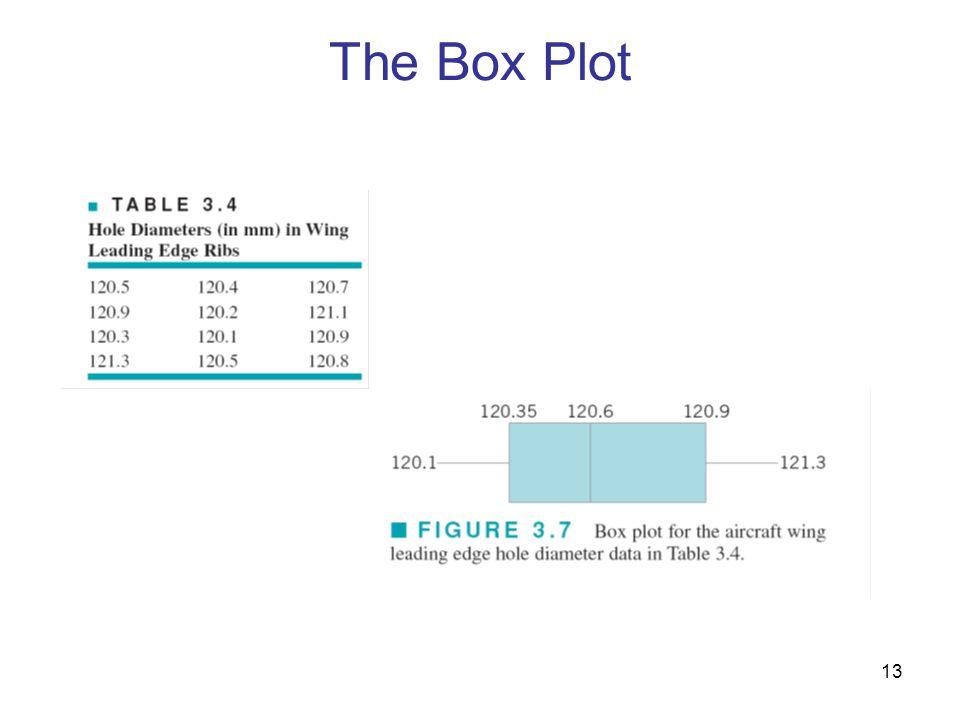 13 The Box Plot