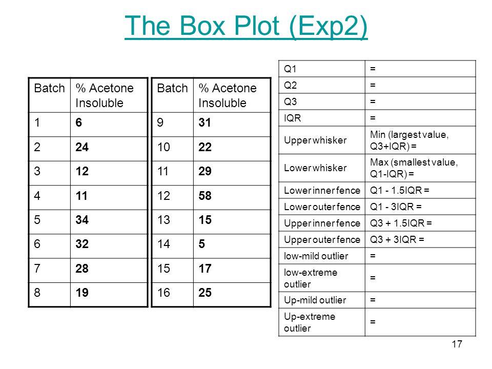 17 The Box Plot (Exp2) Batch% Acetone Insoluble 16 224 312 411 534 632 728 819 Batch% Acetone Insoluble 931 1022 1129 1258 1315 145 1517 1625 Q1= Q2=