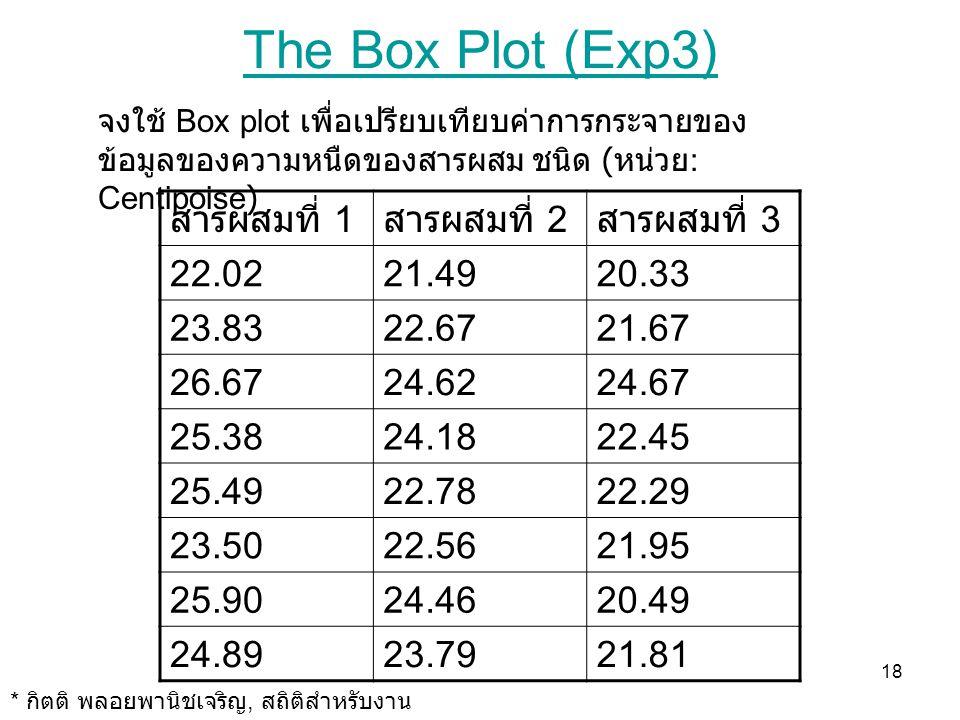18 The Box Plot (Exp3) สารผสมที่ 1 สารผสมที่ 2 สารผสมที่ 3 22.0221.4920.33 23.8322.6721.67 26.6724.6224.67 25.3824.1822.45 25.4922.7822.29 23.5022.562