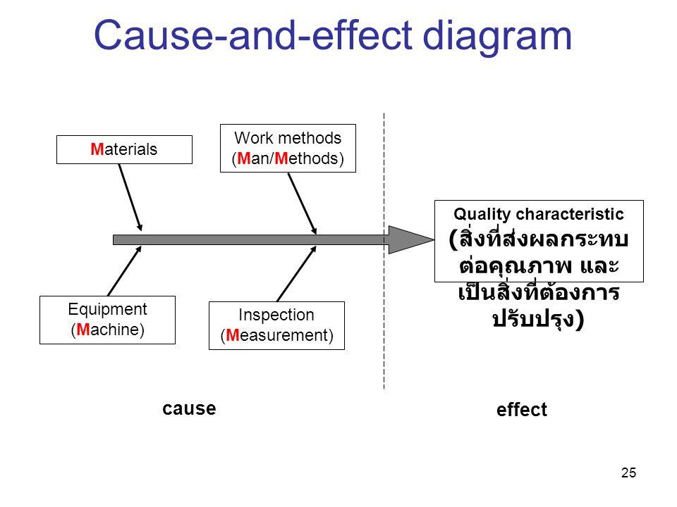 25 Cause-and-effect diagram Materials Work methods (Man/Methods) Equipment (Machine) Inspection (Measurement) Quality characteristic ( สิ่งที่ส่งผลกระ